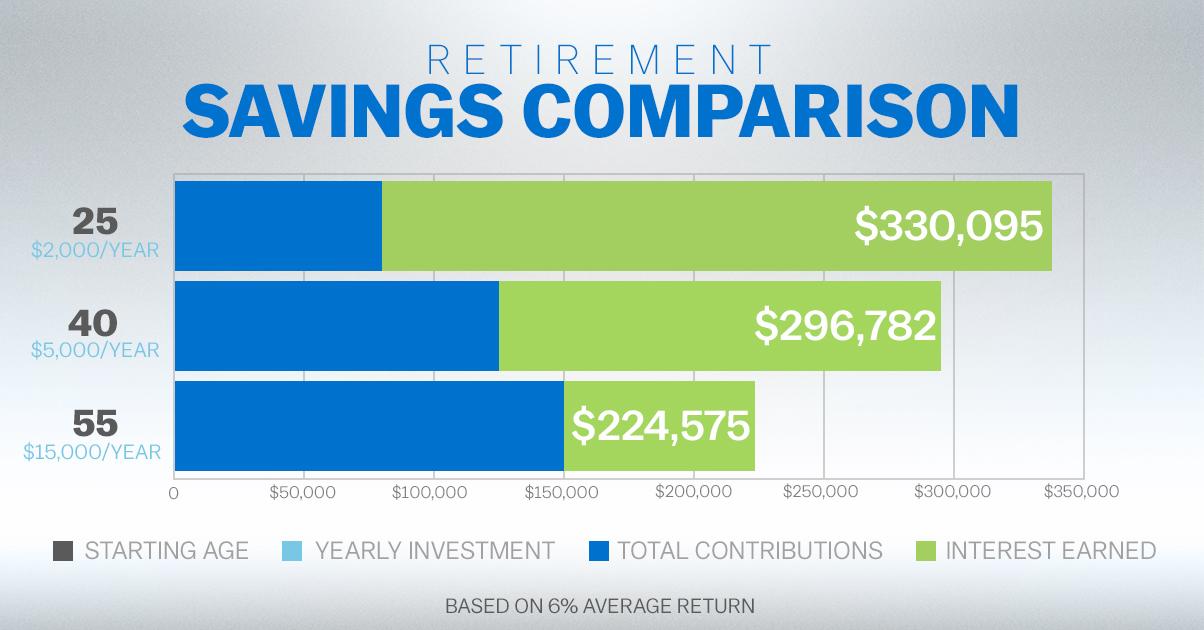 Graph of Retirement Savings Comparison